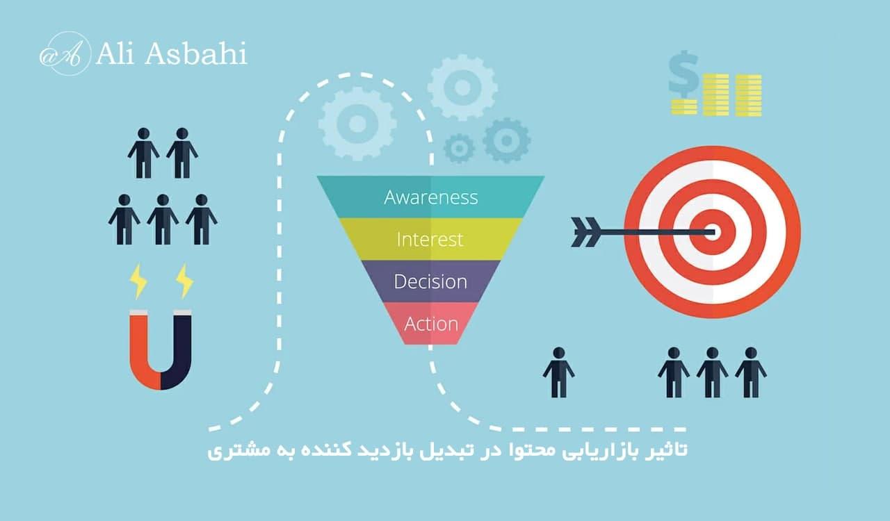 تاثیر بازاریابی محتوا در تبدیل بازدید کننده به مشتری